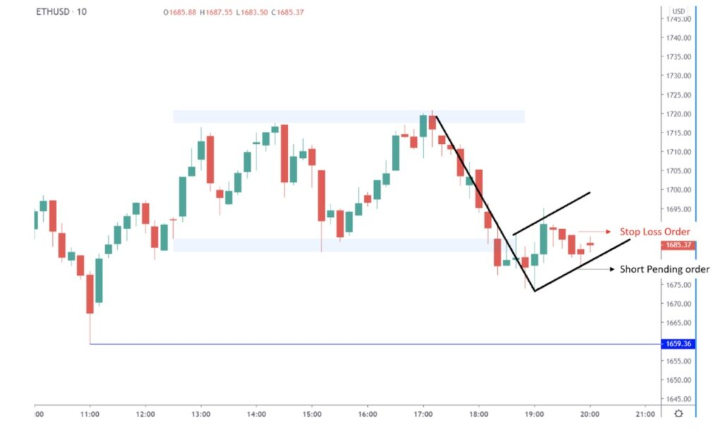Entry and Stop loss Level