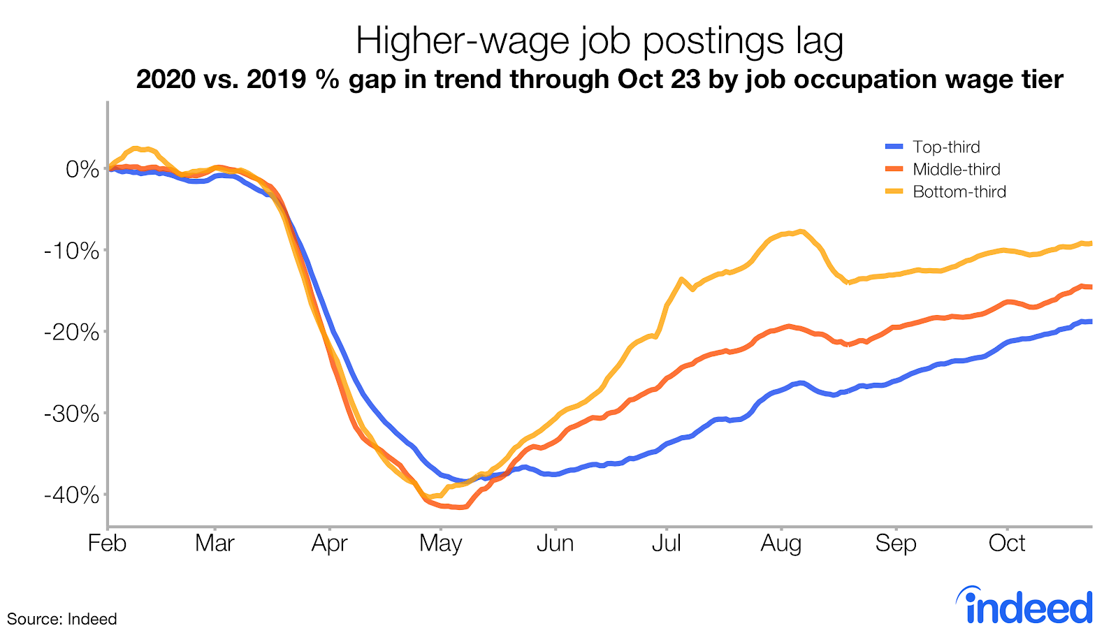 Line graph showing high-wage job postings on Indeed are lagging.