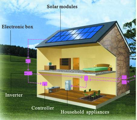 Amazing Image Courtesy Of Http://www.solar Green Wind.com