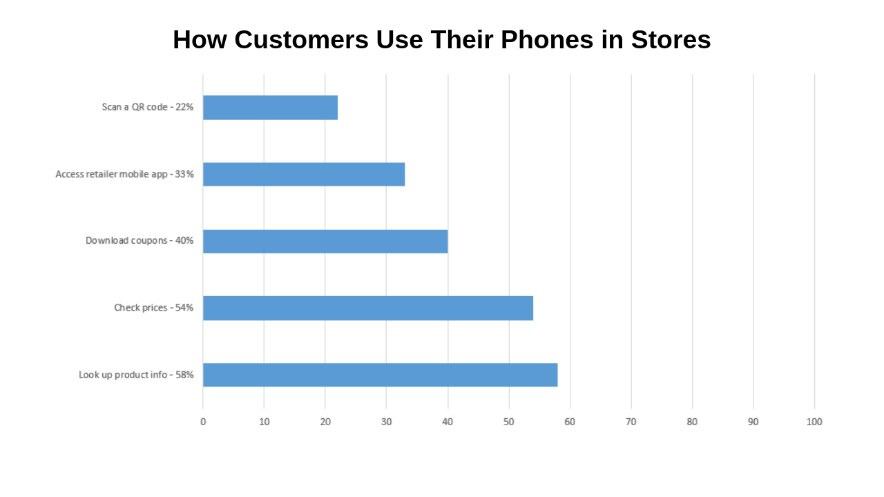 How customers use their phones in stores