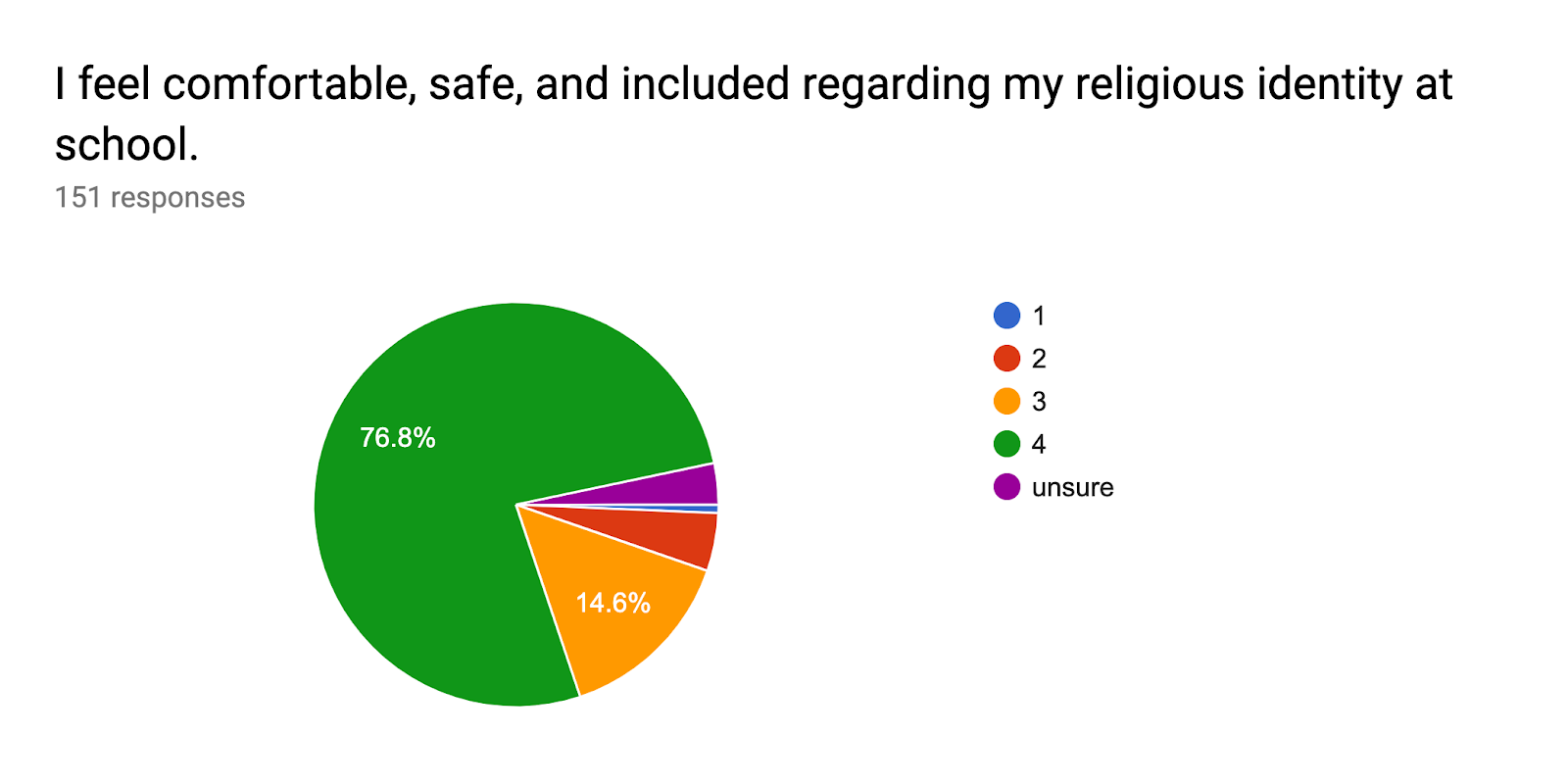 Forms response chart. Question title: I feel comfortable, safe, and included regarding my religious identity at school.. Number of responses: 151 responses.