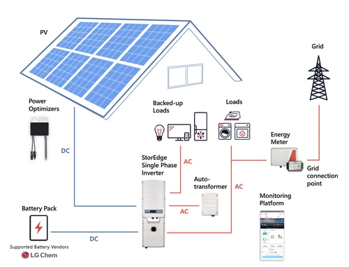 Home Solar Array with Battery Back-up