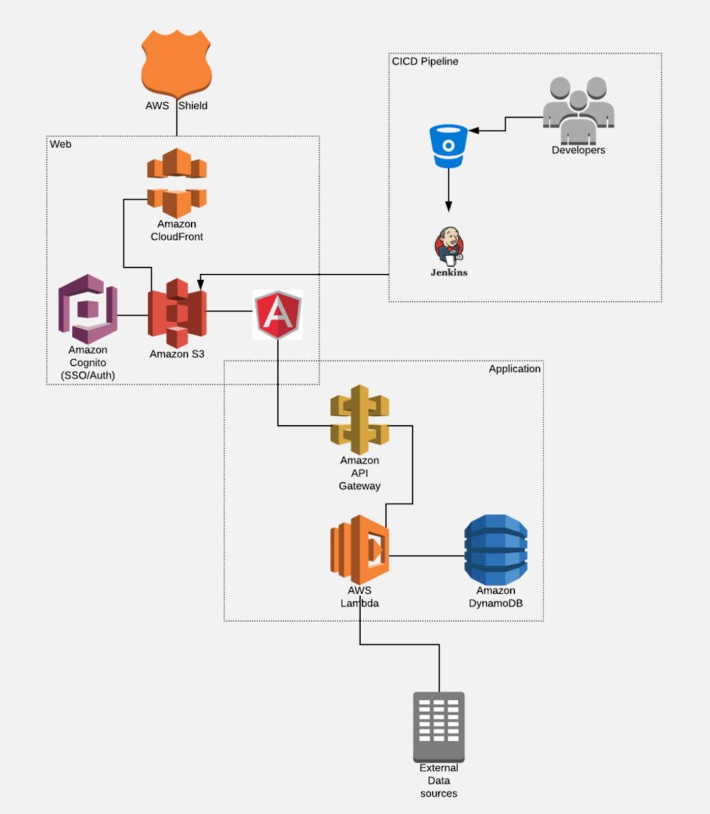 Serverless SPA architecture