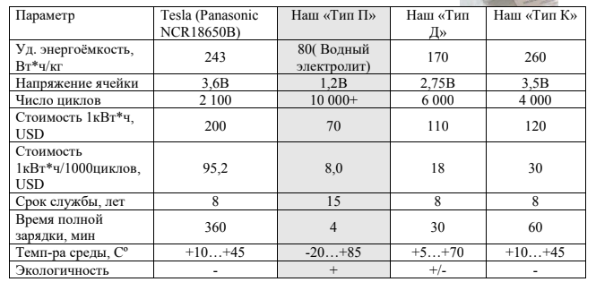 Украинец создал супераккумулятор, лучше чем у Илона Маска. Правда ли это?