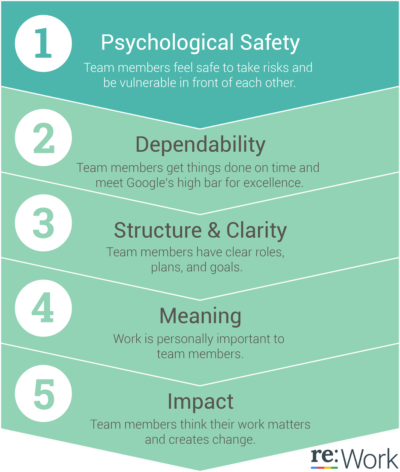 psychological safety and team performance