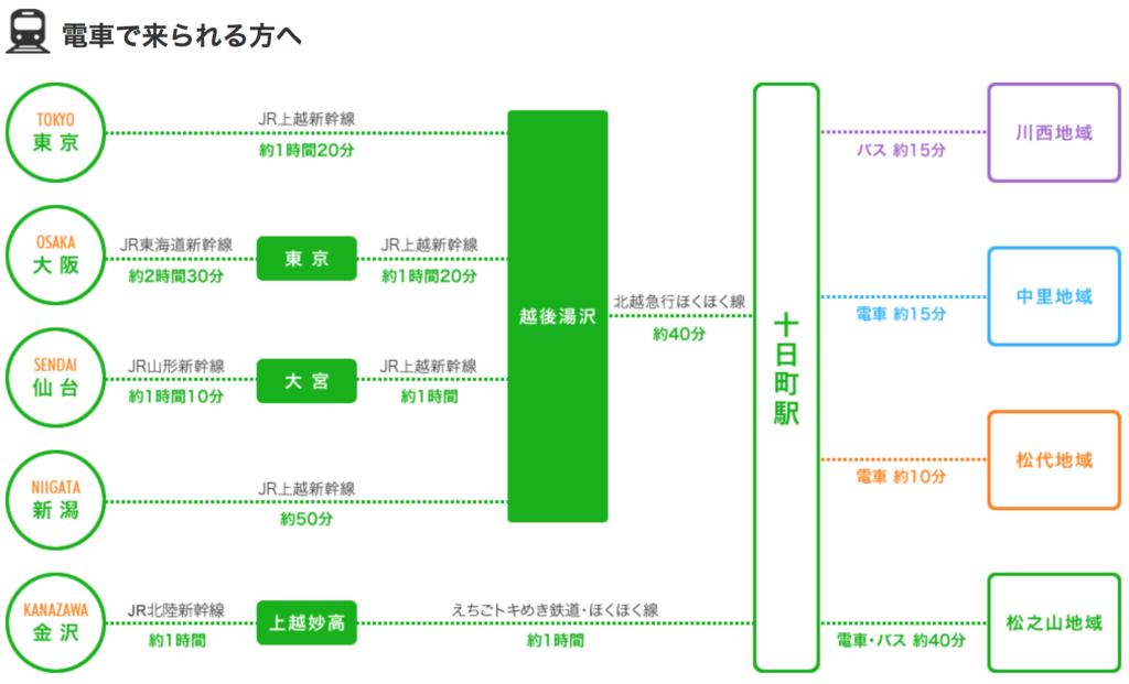 新潟電車路線圖