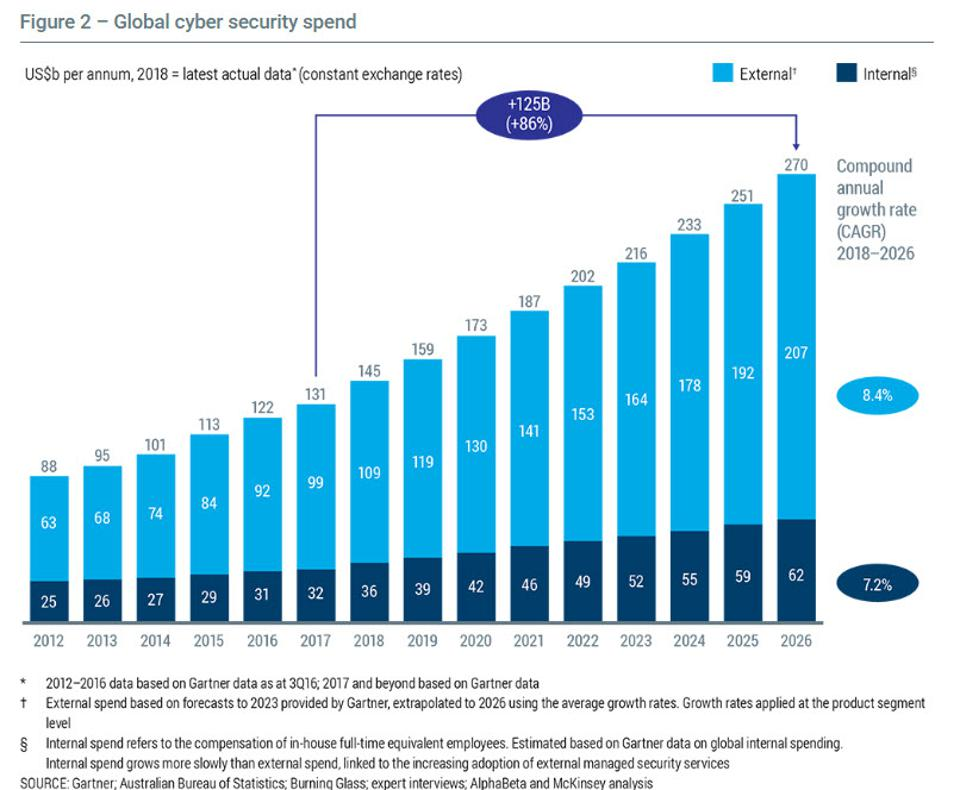 Global Cybersecurity spend