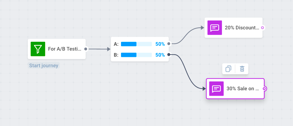 A/B testing to increase push notifications CTR