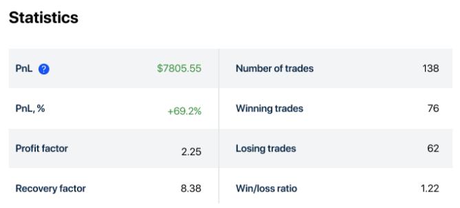 Как обыграть рынок: анализ статистики (2)