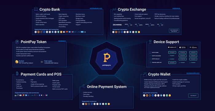 PointPay — обзор ICO-проекта