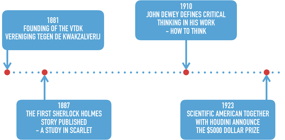 """The first era of skepticism is depicted on a timeline beginning in 1881 with the founding of the VtdK, followed by the publication of the first Sherlock Holmes story in 1887. In 1910 John Dewey defined critical thinking in his work """"How to Think"""" and in 1923 Scientific American and Houdini announced the $5000 prize."""