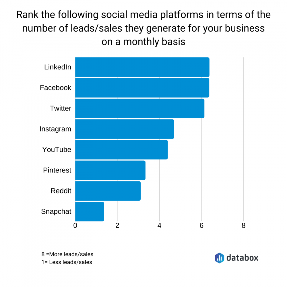 Graph showing how major social media platforms rank based on the number of leads and sales they generate monthly