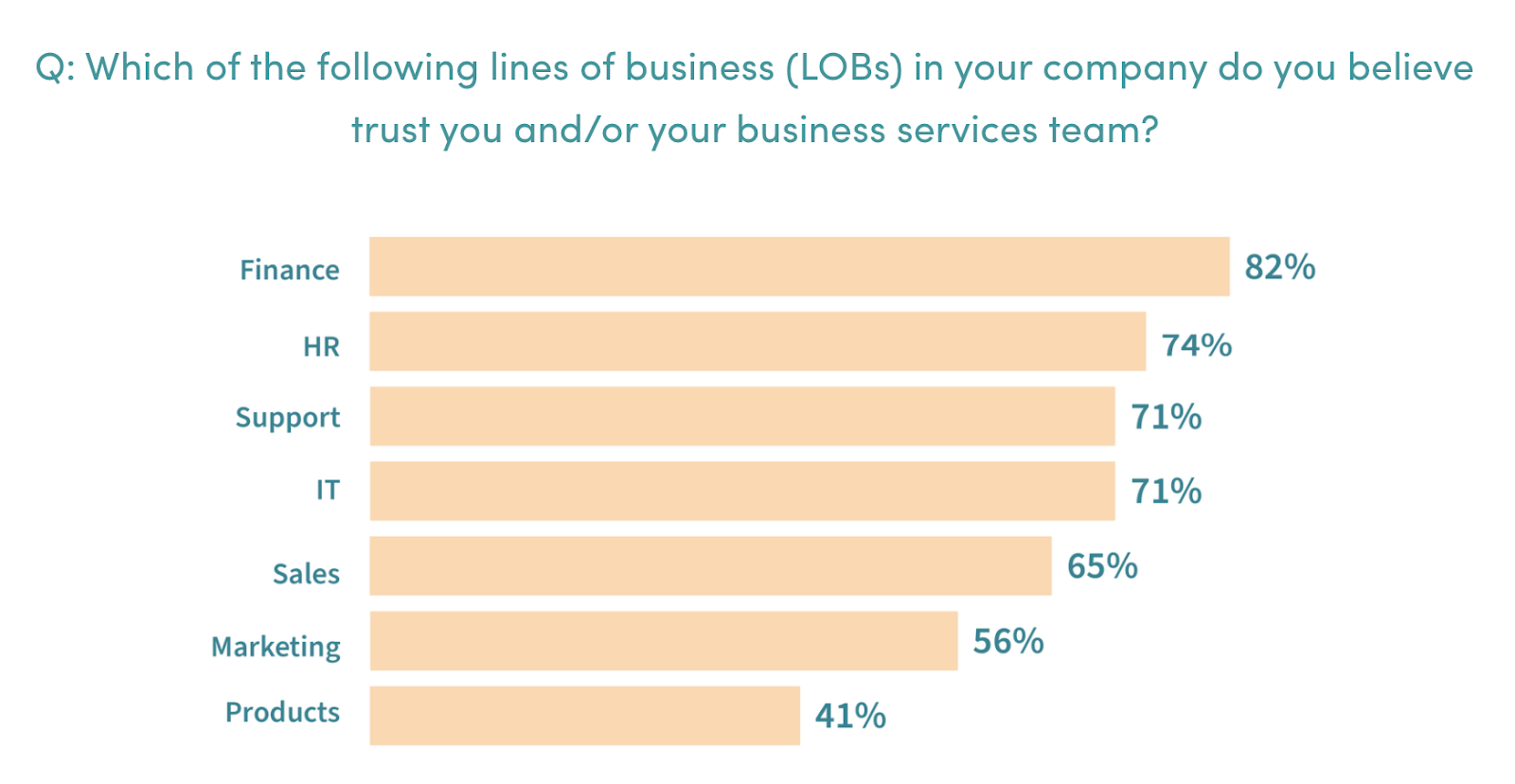 A bar chart that shows how much trust BT leaders believe lines of business have in their team.
