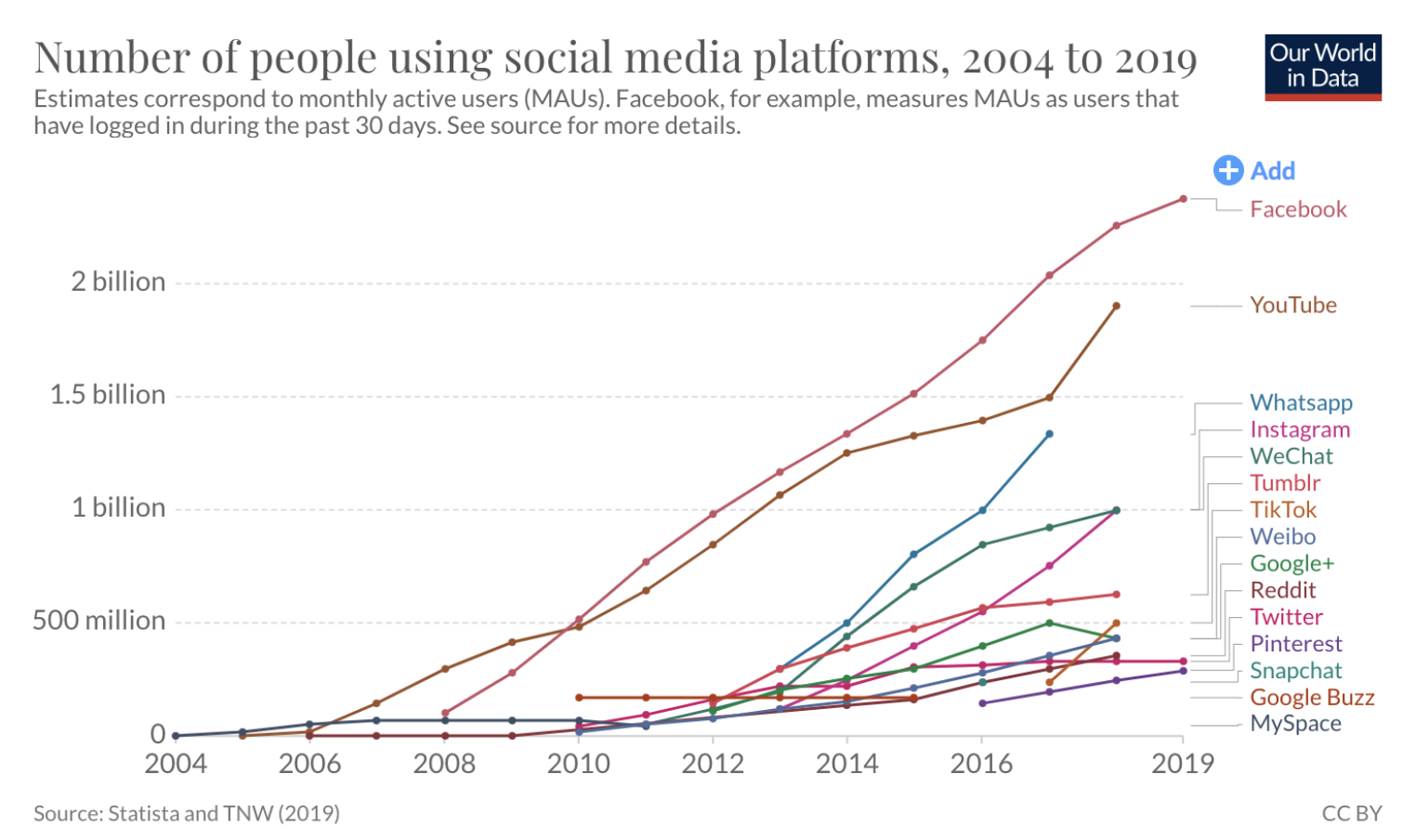 Number of people using social media chart