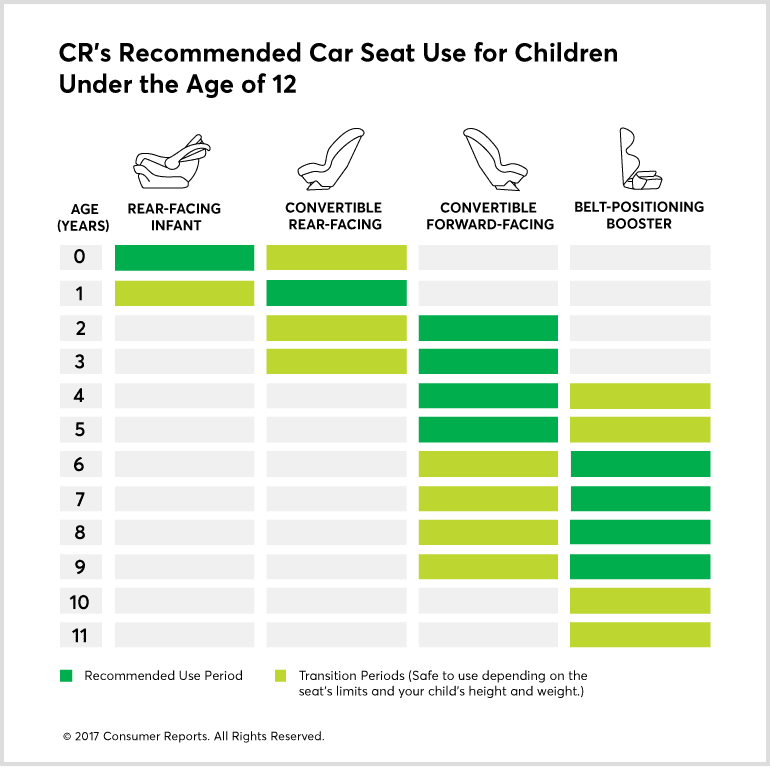 Consumer Report's car seat timeline