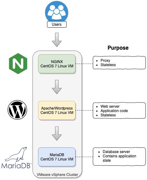 Cloud App Migration Overview