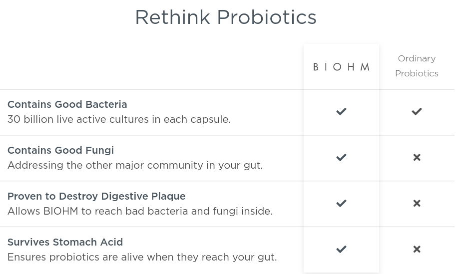 Overview of Biohm probiotics.