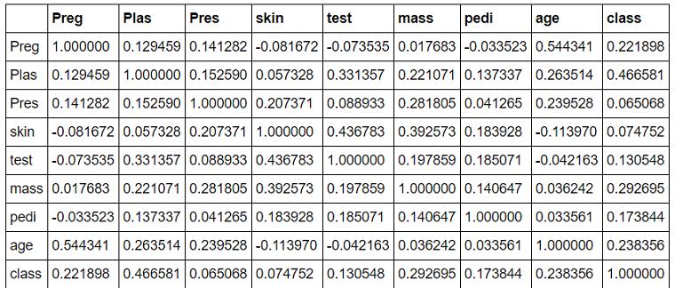 correlation between features in pima diabetic data-set