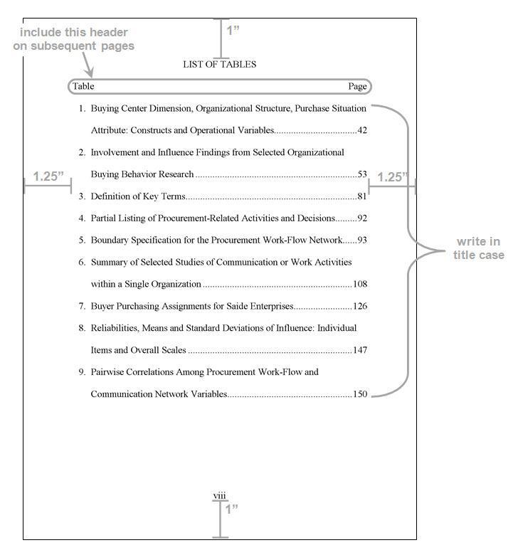 Format Manual: List diagram