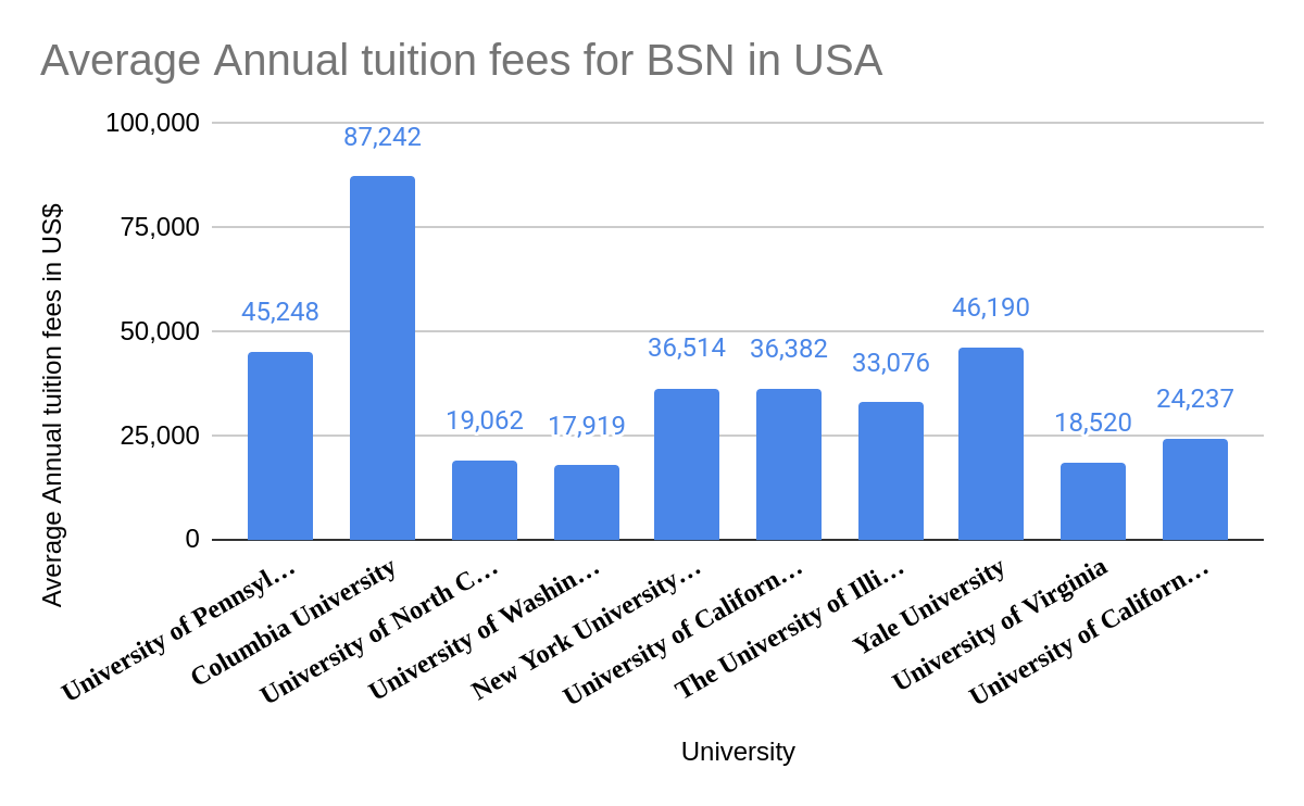 BSN tuition fees in USA