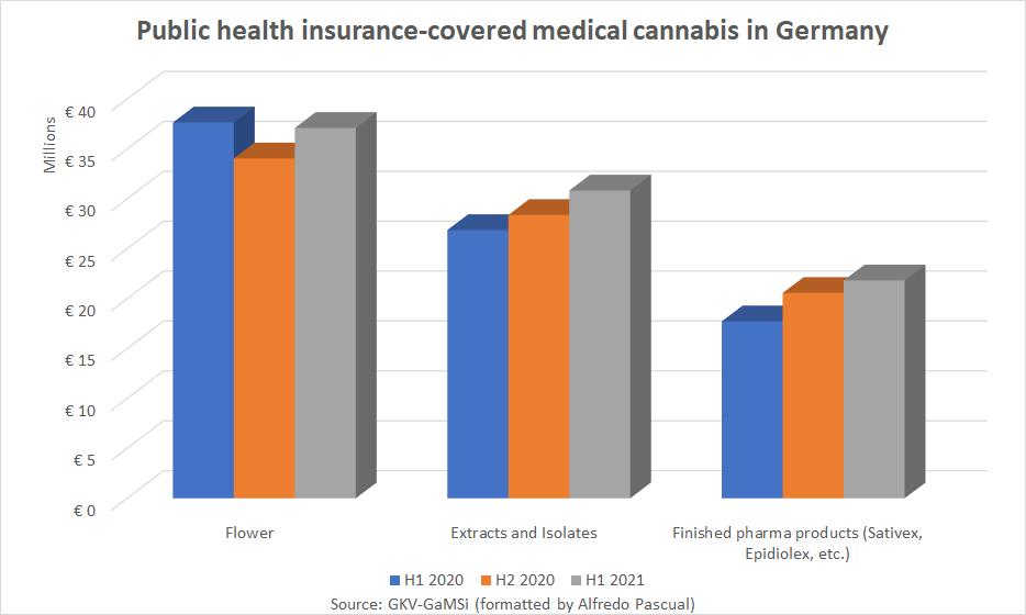 Update: Der deutsche Cannabismarkt im ersten Halbjahr 2021