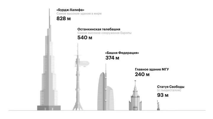Сравнение высоты башни Останкино