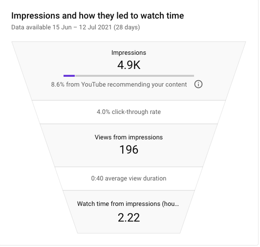 YouTube video impressions leading to watch time