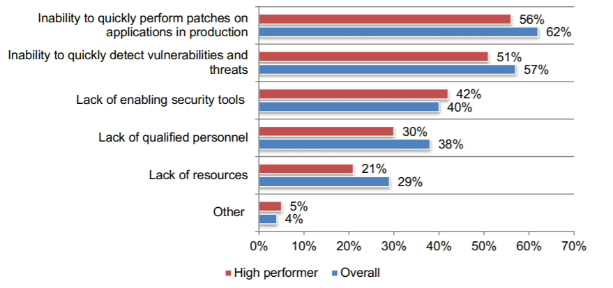 Why is it difficult to remediate vulnerabilities in applications?