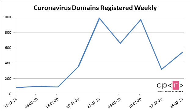 Coronavirus domains registered weekly in 2020