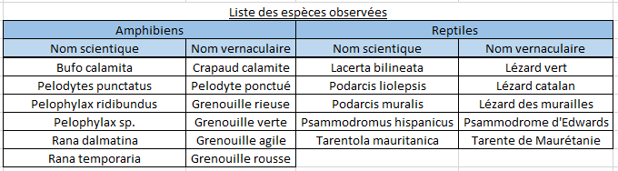Tableau liste des espèces.PNG