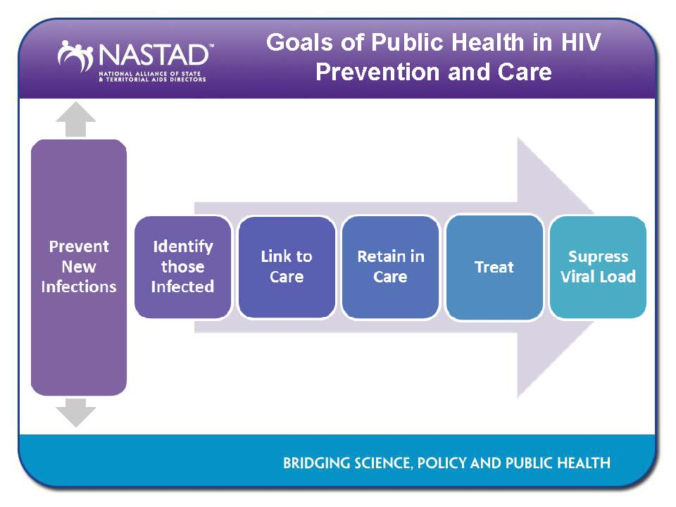 The Goals of Public Health in HIV Prevention and Care