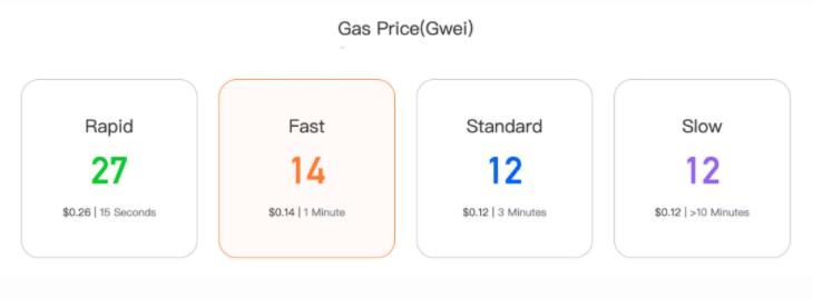 Текущая цена газа в сети Ethereum