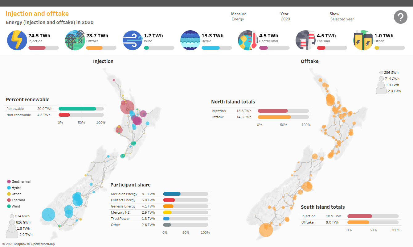 New Zealand Electricity Authority dashboard, map view illustrating energy injection and offtake by region (South and North Island) and percent renewable in 2020