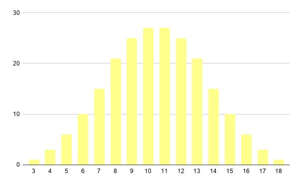 distribuição dos resultados de três dados D6