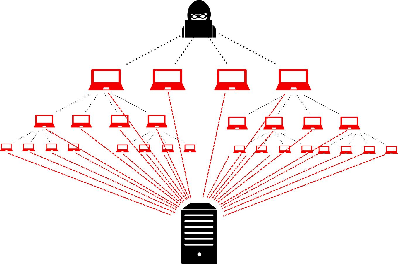 Chống DDOS cho server là cực kỳ cần thiết