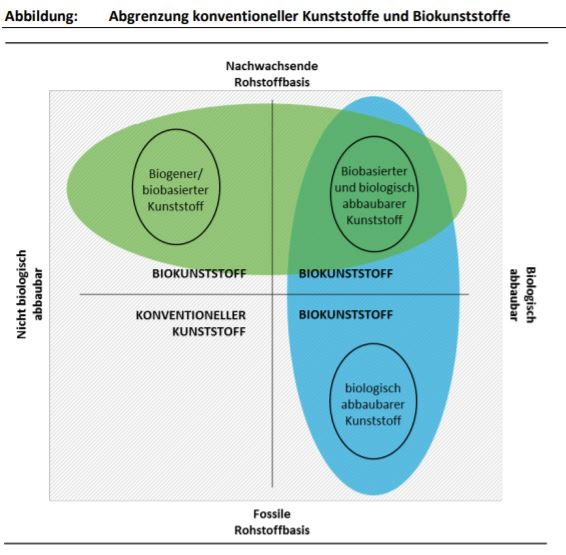 Bioplastik Erklärung