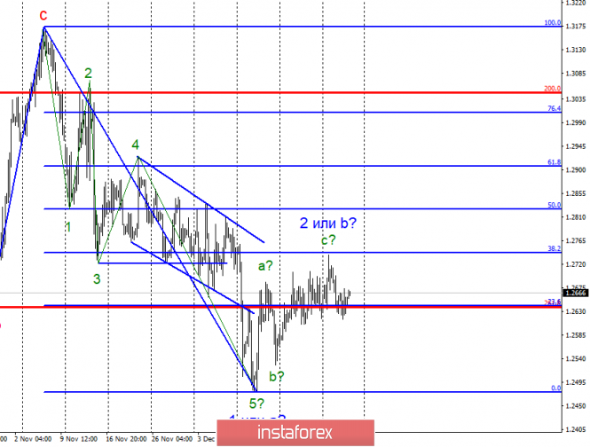 Wave analysis of GBP / USD for December 28. The pound sterling is ready to fall, there is not enough relevant news background