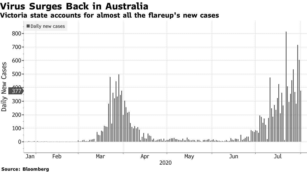Victoria state accounts for almost all the flareup's new cases