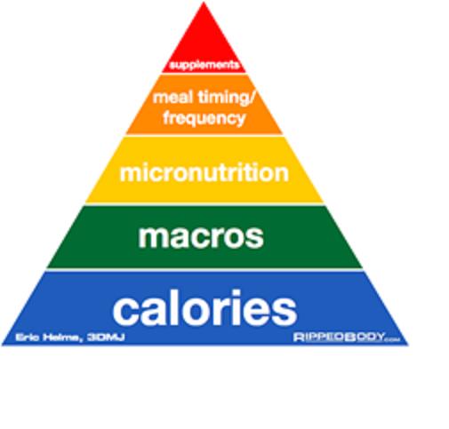 Como perder grasa corporal - Nutrición Deportiva - Blog MASmusculo