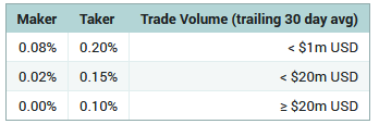 Poloniex Fees Structure