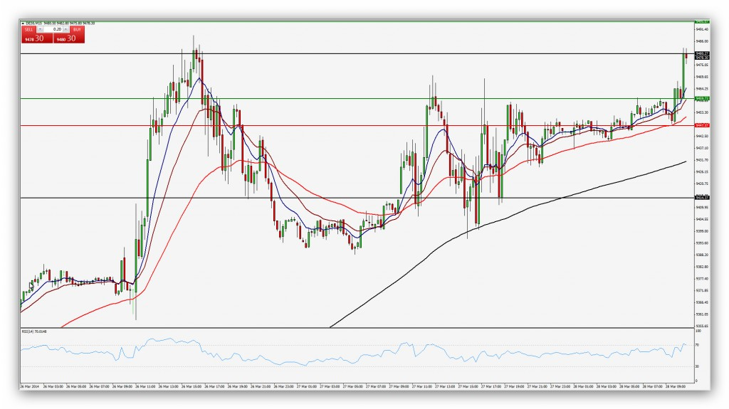Compartirtrading Post Day Trading 2014-03-28 Dax15'
