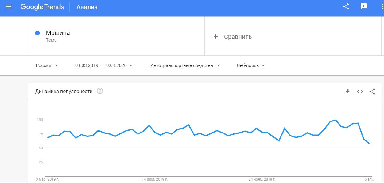 график изменения поискового интереса в Google Trends