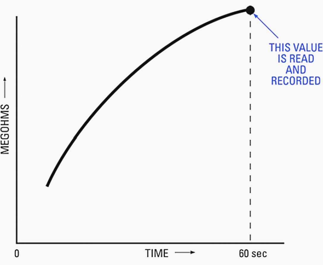 """Curva típica de resistencia de aislamiento (en megaohmios) con tiempo para el método de prueba de """"tiempo corto"""" o """"lectura puntual"""""""