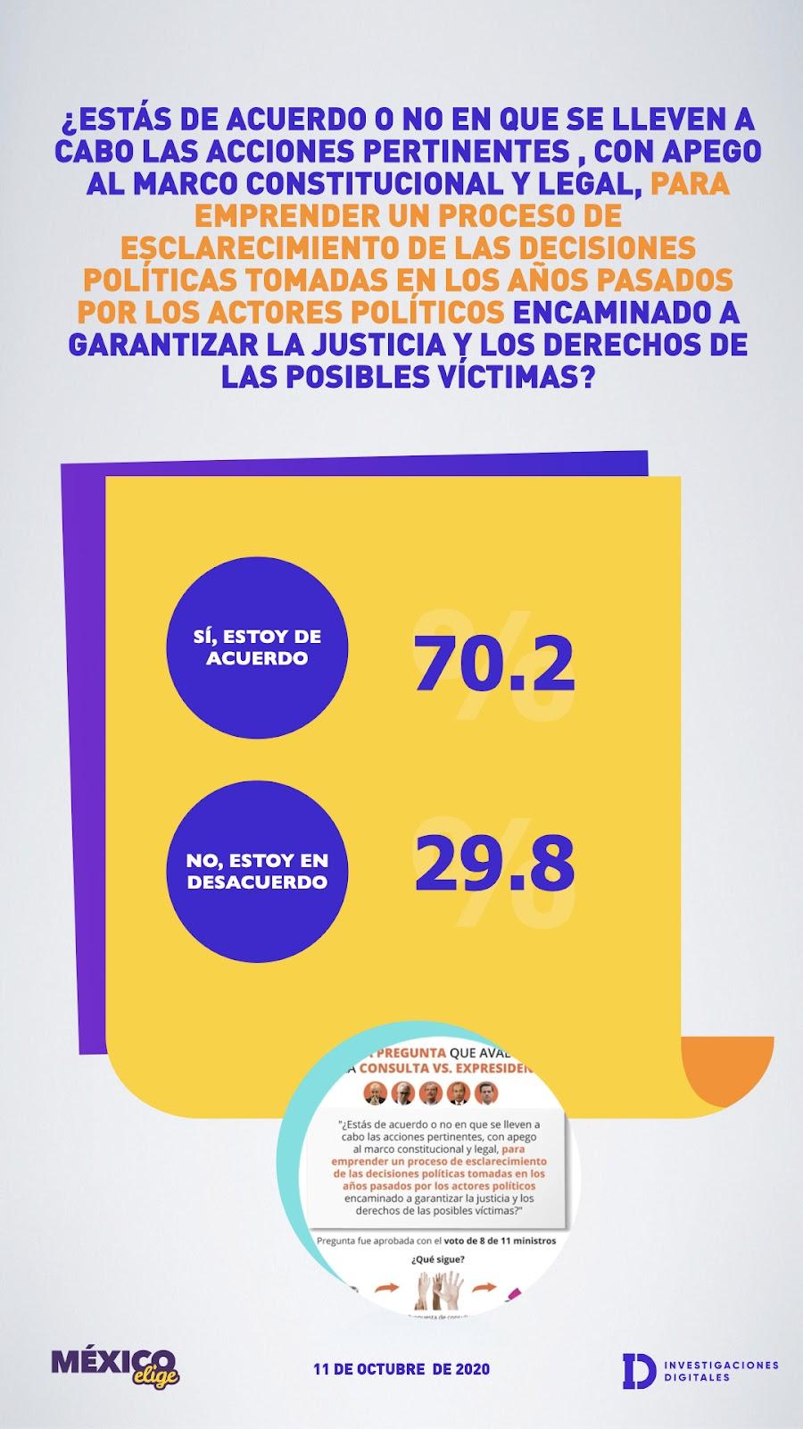 Resultados de encuesta sobre la consulta de juicio a Expresidentes