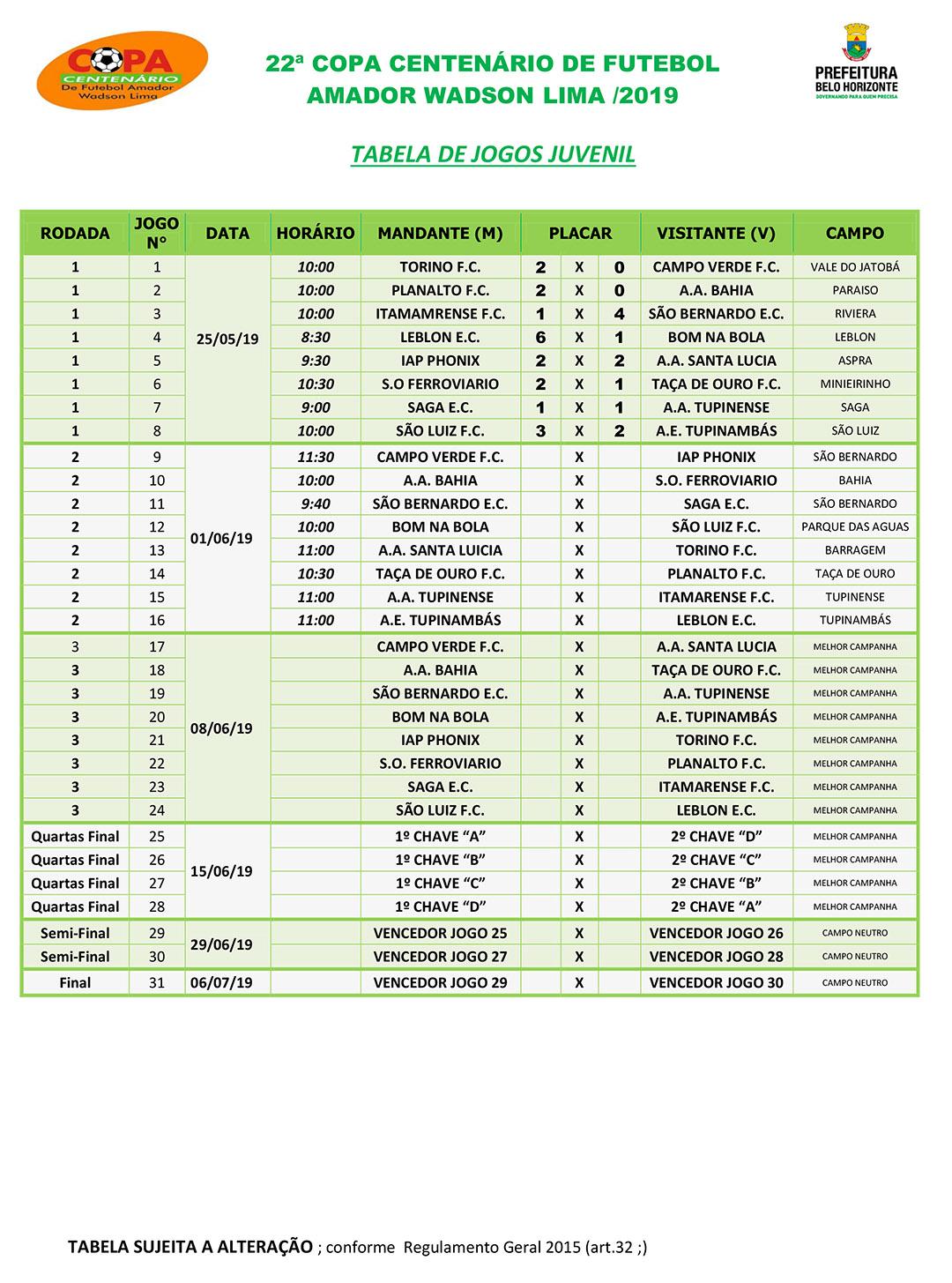 Tabela de jogos e classificação da Copa Centenário 2019 - Juvenil - Fonte: SMEL/PBH