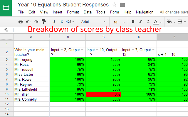 how to get google sheets to tally responses