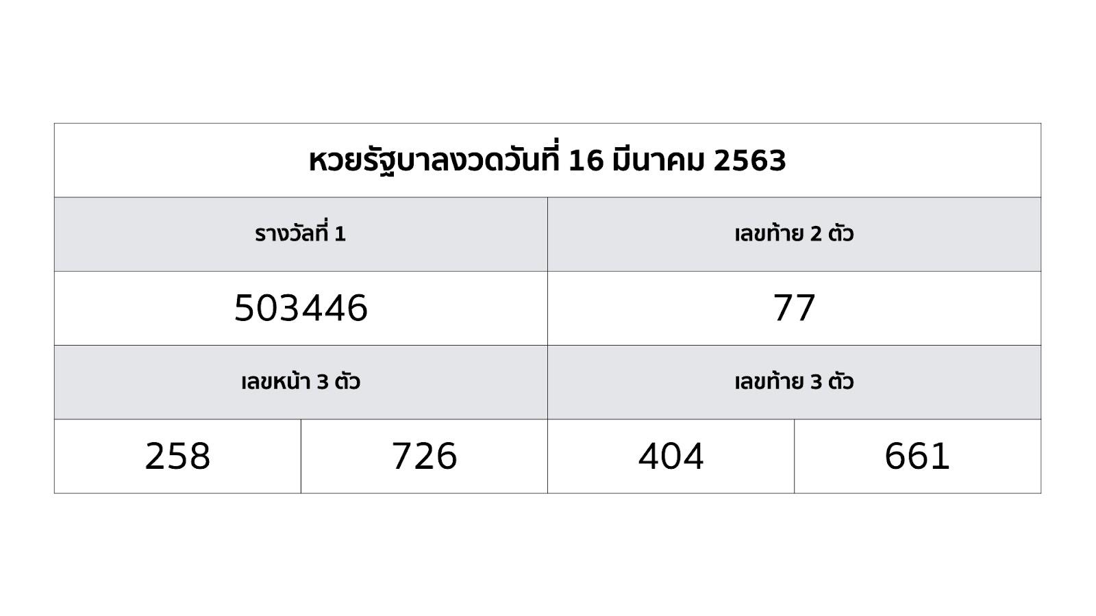 รูปภาพตัวอย่างหวยไทย