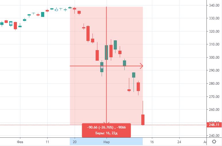 ФРС может снизить ставку до нуля, прогноз Goldman Sachs