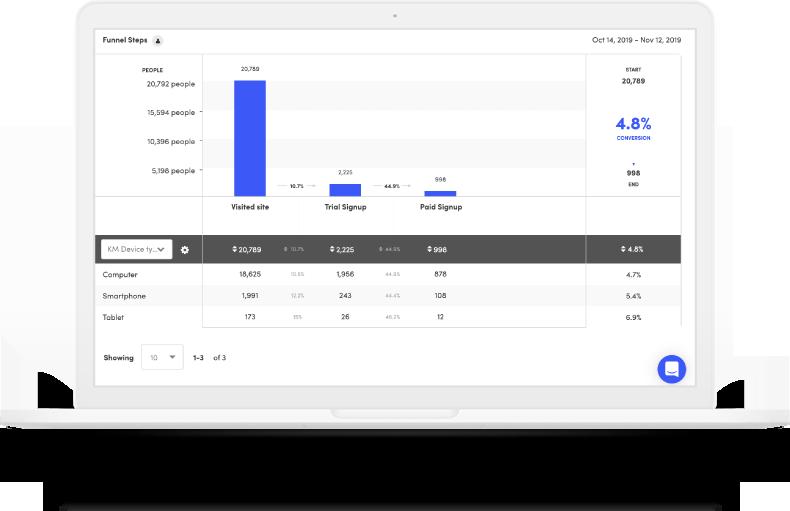 Kissmetrics is a product analytics software