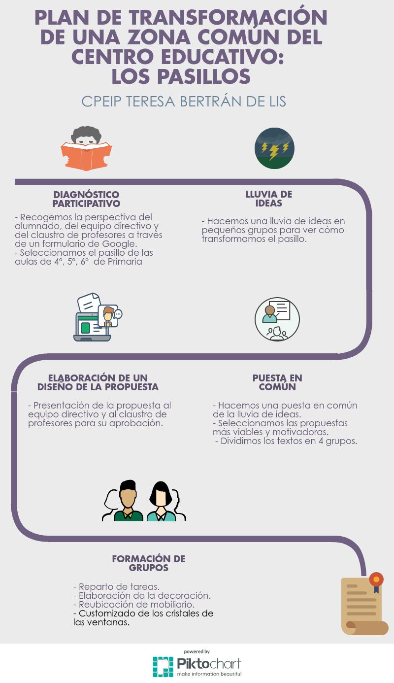 Infografia_Transf_Pasillos.png